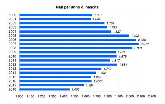 In caduta libera l'indice di fecondità a Prato: anche le donne straniere fanno meno figli