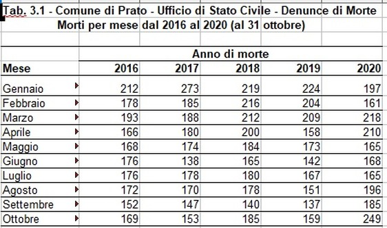 Cresce la mortalità a Prato: mai così tanti decessi negli ultimi cinque anni